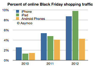 mobile devices on black friday