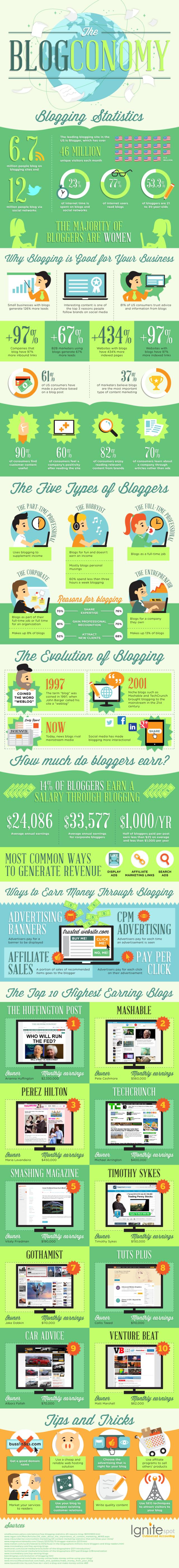 highest-earning-blogs