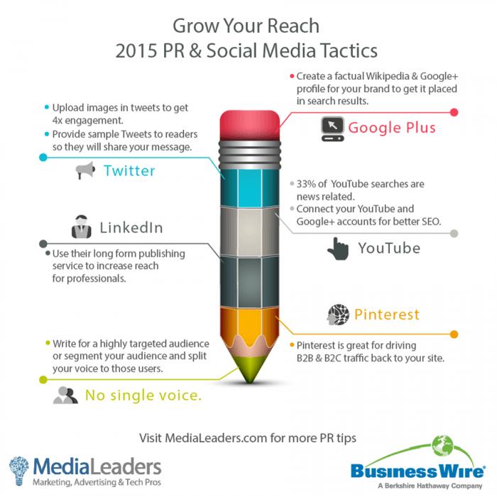 2015-BusinessWire-MediaLeaders-PR-Social-Media-Infographic-700x700