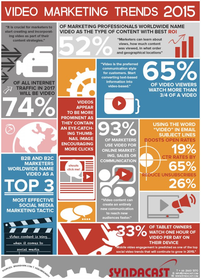 video-marketing-statistics-and-trends-2015_53d9beae42d71_w1500