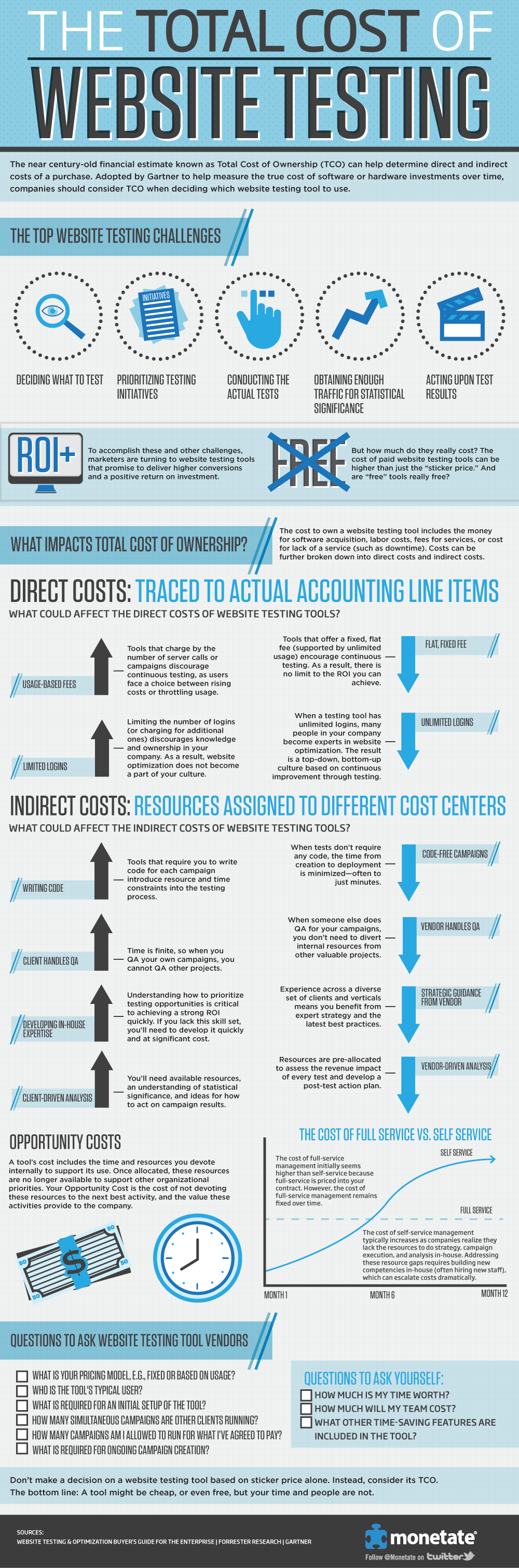 The-Total-Cost-of-Website-Testing-Infographic