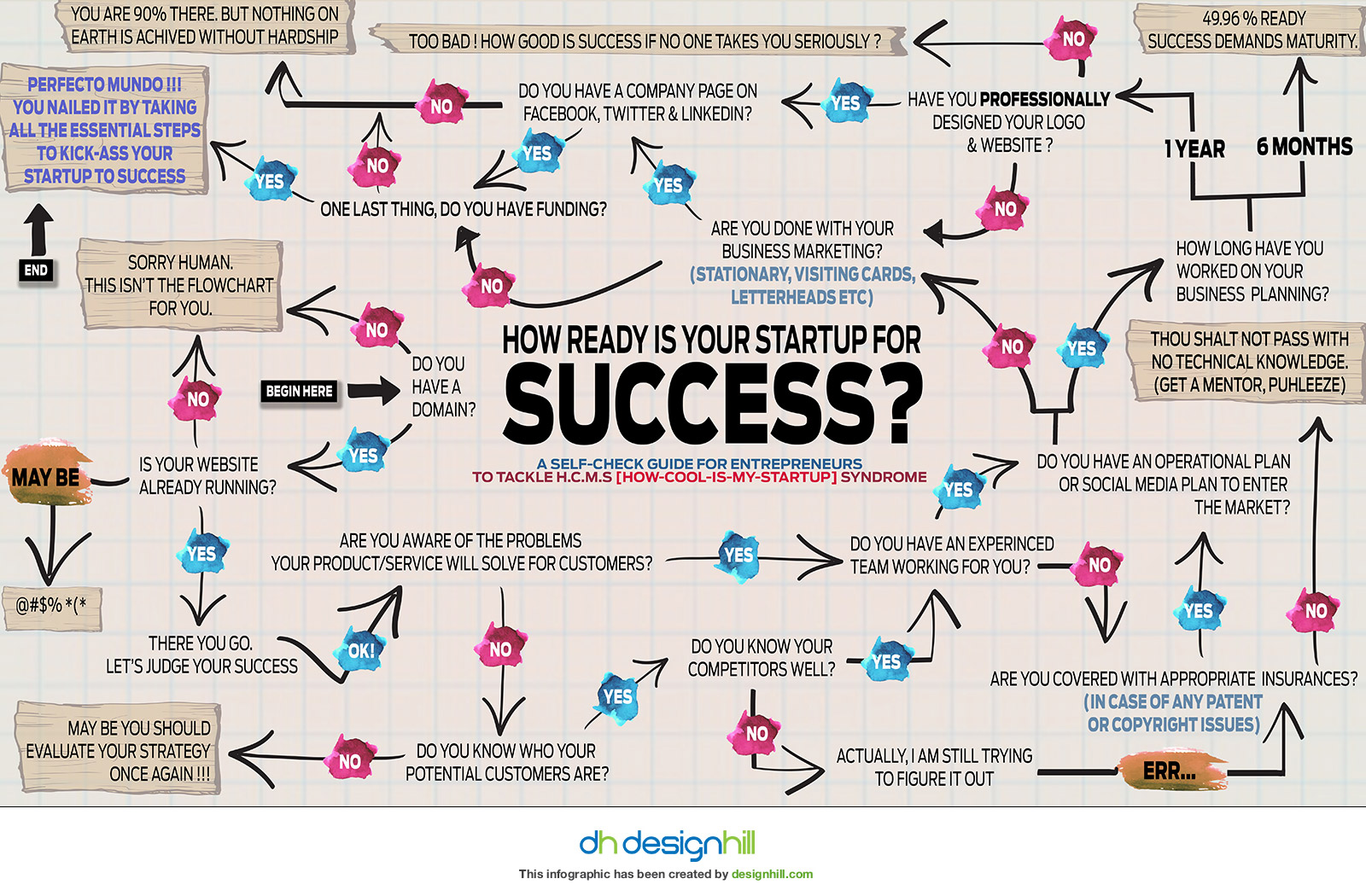 Quiz-how-ready-is-your-startup-for-success-Samrat-270815